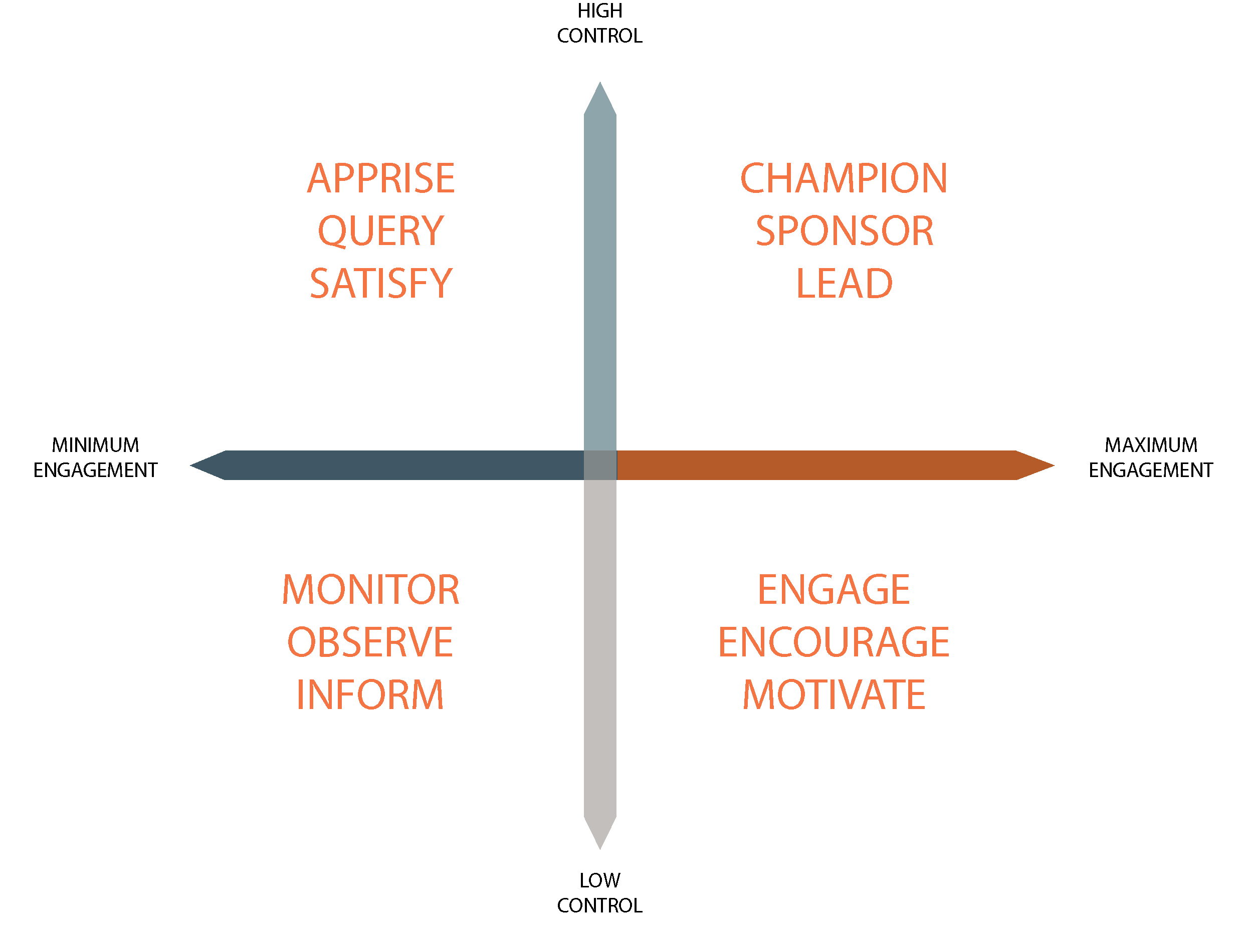 Escalate  Communication Strategies for Alignment