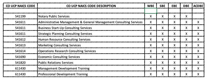 Summary of NAICS Codes
